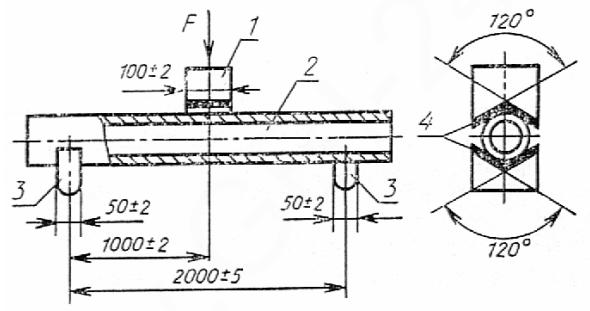Прокладки резиновые толщиной не более 15 мм.  Стенкомер по ГОСТ...