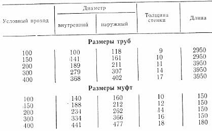 Труба Асбестоцементная 100 Цена Харьков
